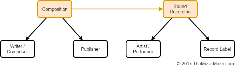 How Does The Music Industry Work Give Me The High Level Overview
